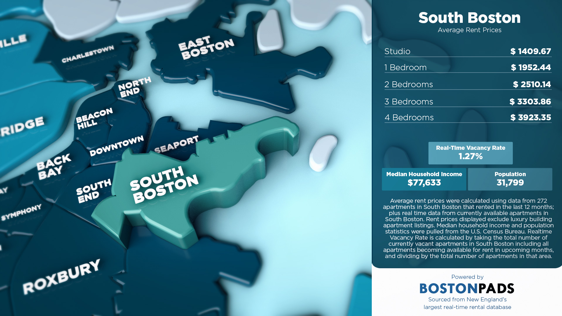 Average Rent Prices in South Boston